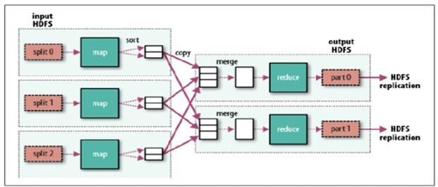 Hadoop MapReduce Key Features Highlights Intellipaat