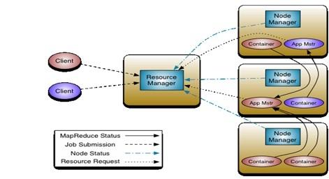 Hadoop Yarn Technology