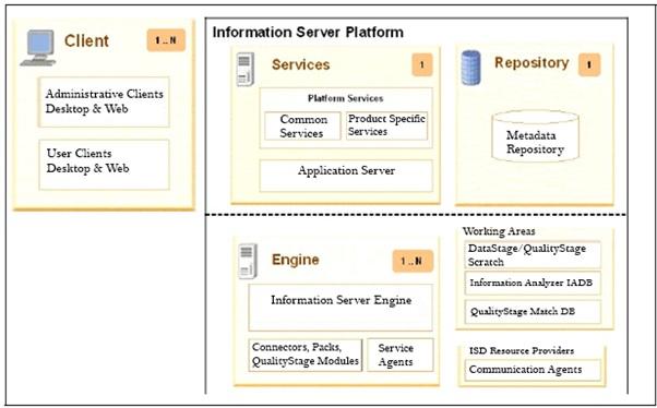 Ibm information server architecture intellipaat c ccuart Gallery