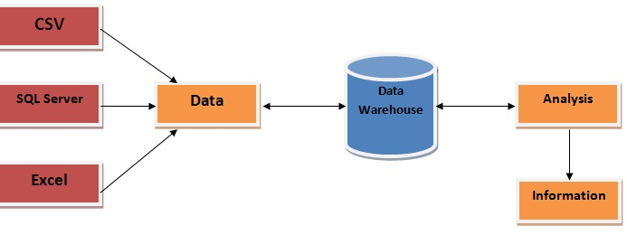 data warehousing usually historical data plagiarism from transaction data but it can include data from other sources it divides analysis workload from
