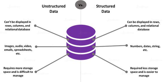 Structured Data Vs. Unstructured Data