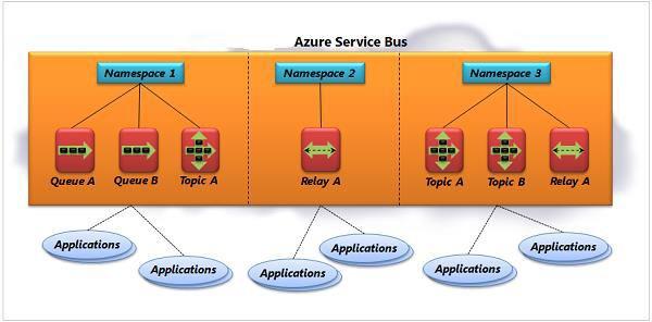 azure Bus service