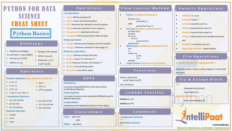 Python Basics Cheat Sheet
