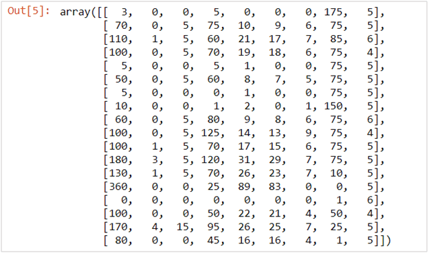 performing all of the elements in the resulting array as integers