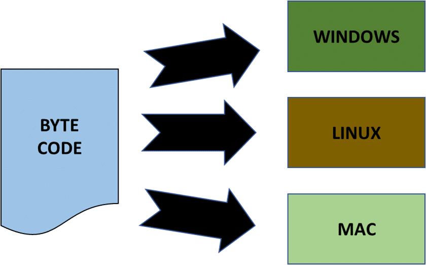 Java Introduction and Installation - Intellipaat Blog