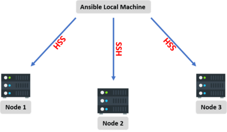ansible workflow