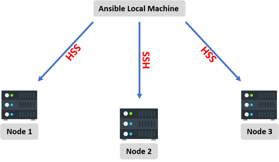 Ansible Tutorial – Learn Ansible from Experts - Intellipaat Blog