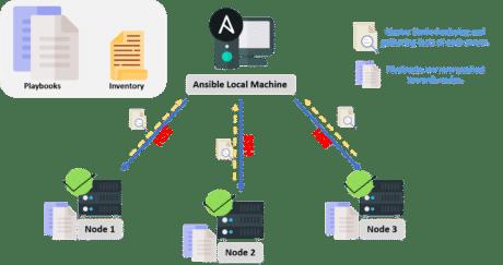 ansibl workflow