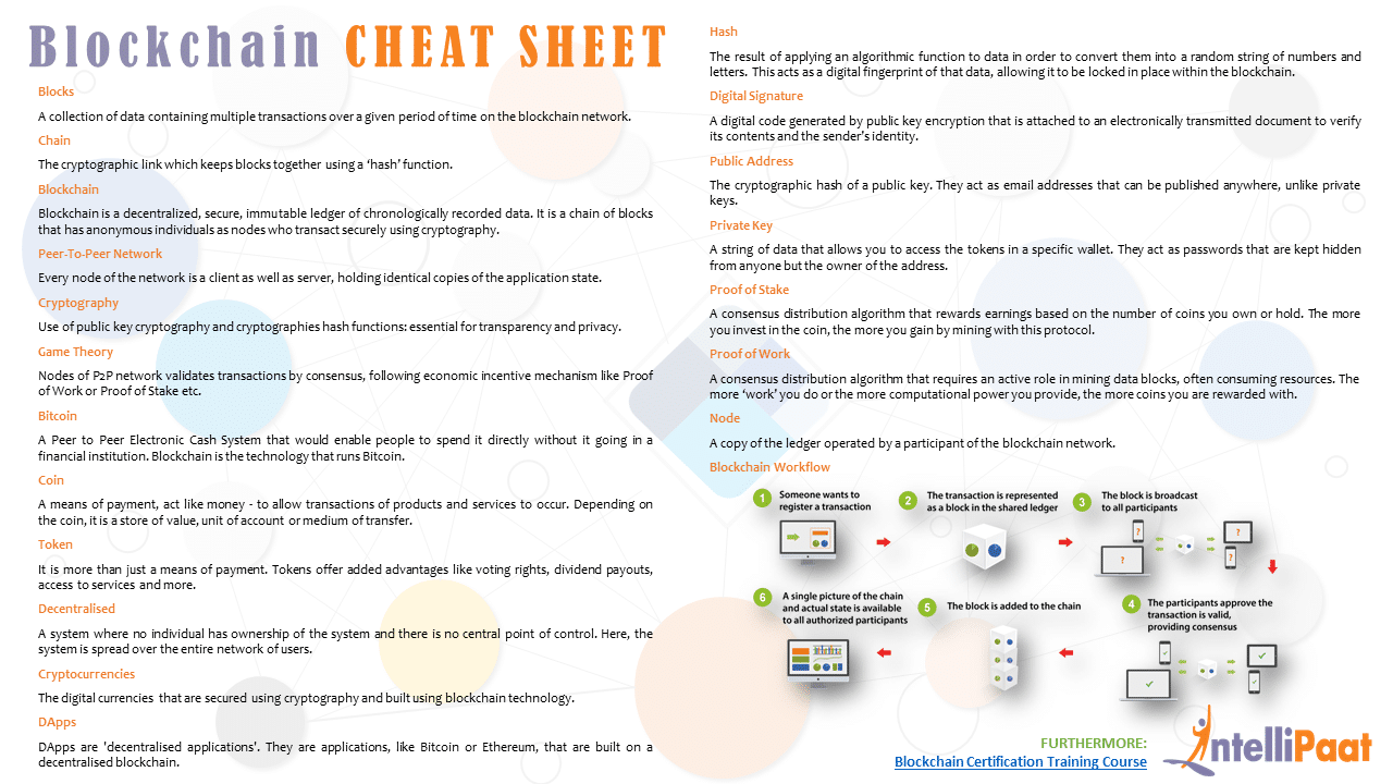 graphic relating to Printable Coin Collecting Sheets referred to as Blockchain Cheat Sheet - Intellipaat Blog site