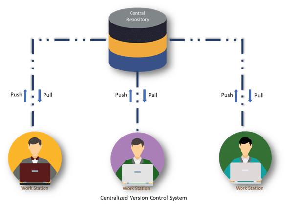 CVCS (Centralized version control systems)