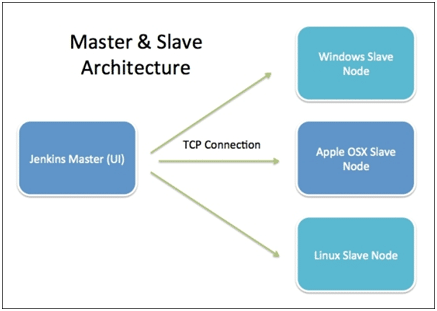 Jenkins Master Slave Architecture