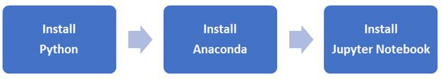 Steps to Install Python
