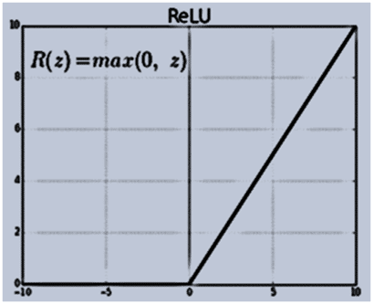 ReLu-Rectified Linear units