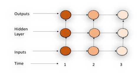 Recurrent neural network (RNN)