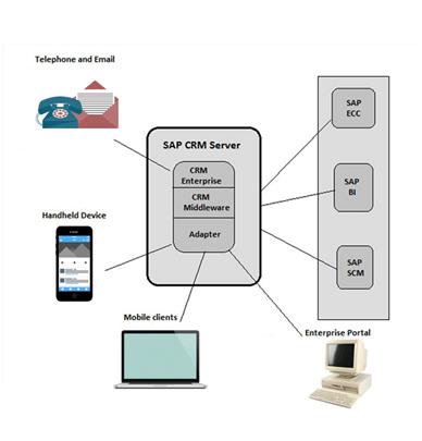 SAP CRM Architecture