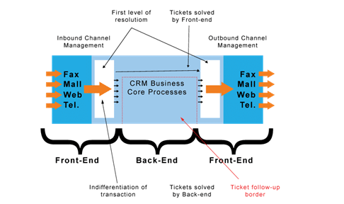 SAP CRM Workflow