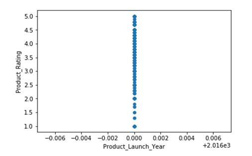 Data Visualization using Pandas - Scatter Plot