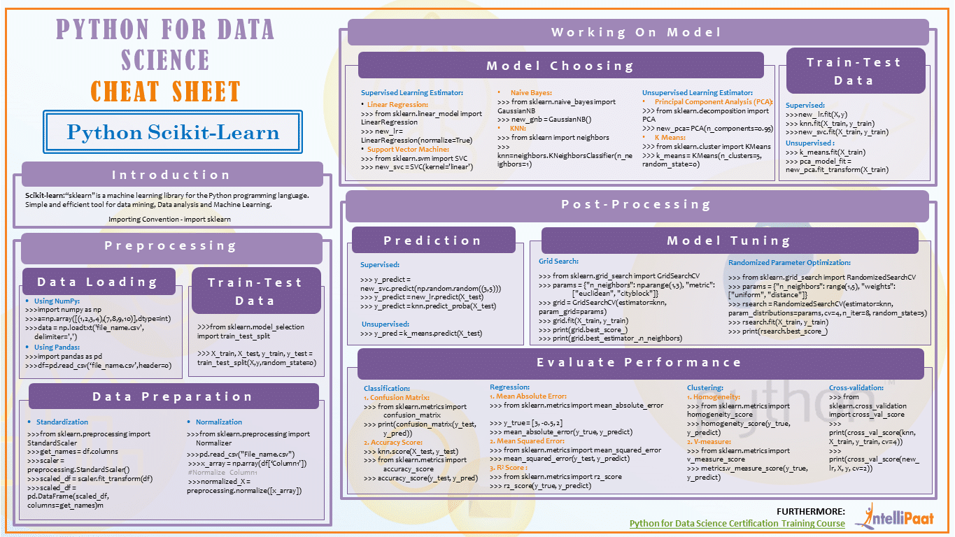 Scikit Learn Cheat Sheet Intellipaat Blog