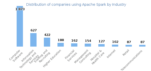 Use cases of 'Spark with Python' in Industries