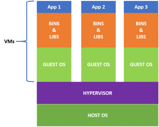 What is Virtualization host
