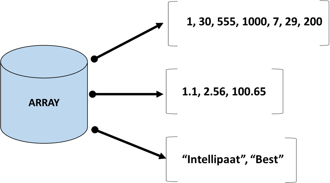 Java Array & Java String Overview - Intellipaat
