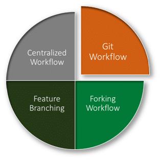 different Git workflows