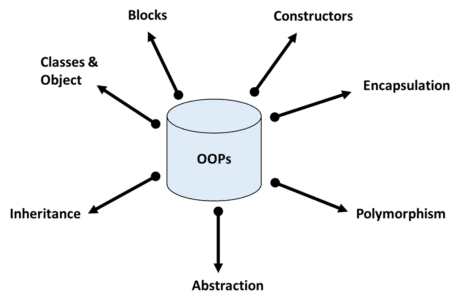 features of OOPs