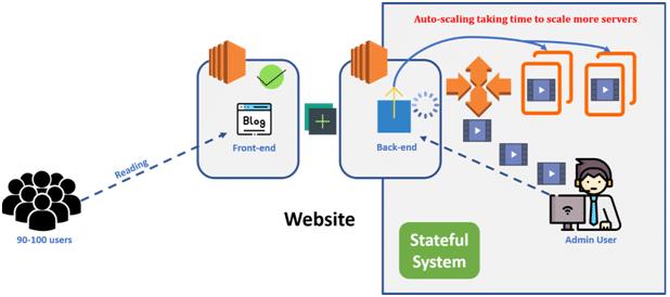 website system