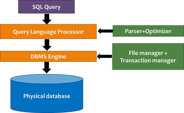 Basic Keywords in SQL