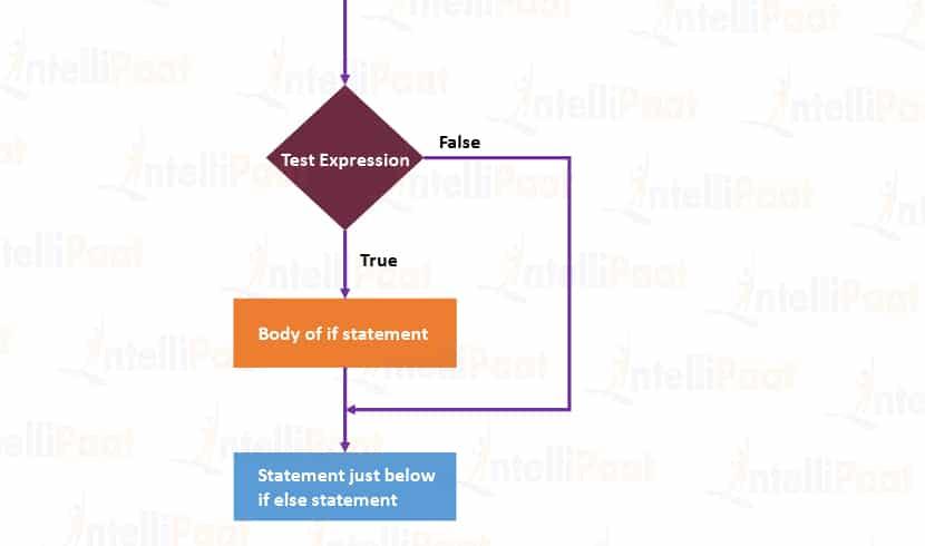 if statements