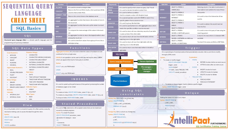 SQL Basic Cheat Sheet