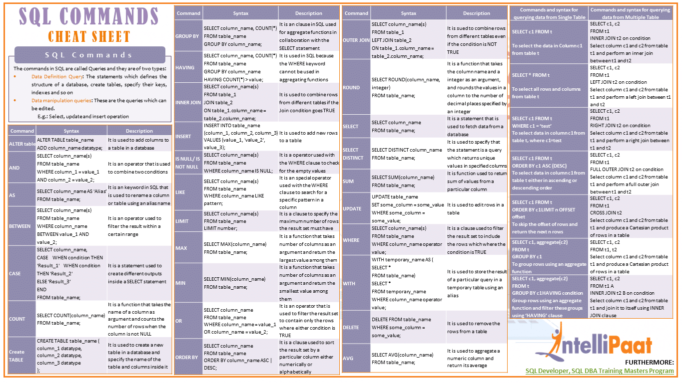 picture relating to Printable Cheat Sheet known as SQL Instructions Cheat Sheet - Obtain within PDF JPG Layout
