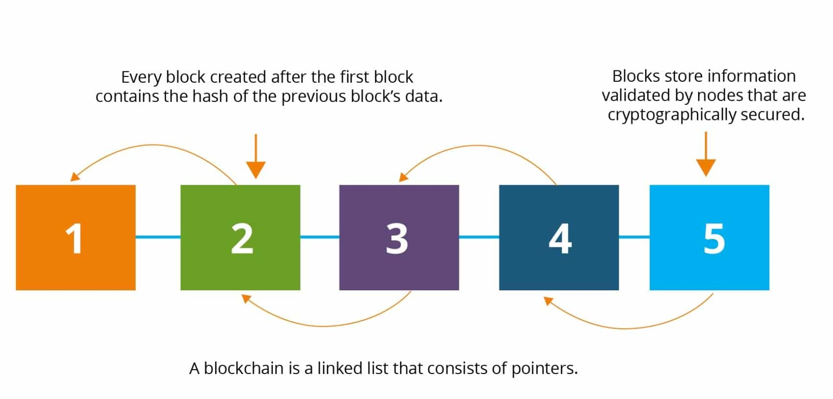 blockchain as linked list