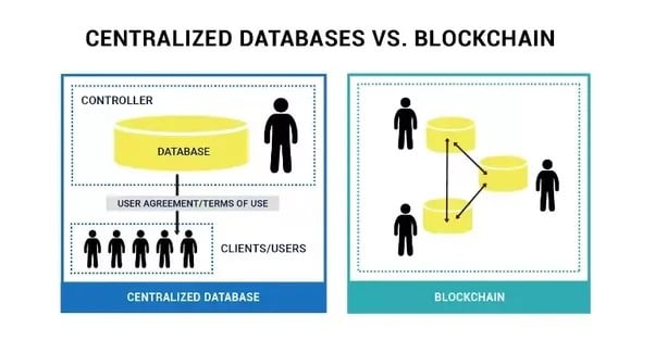 centralized databases vs blockchain