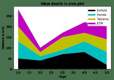 Area plot