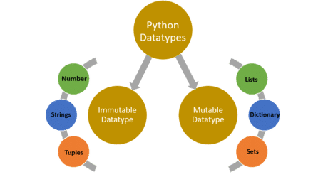 Standard Datatypes in Python