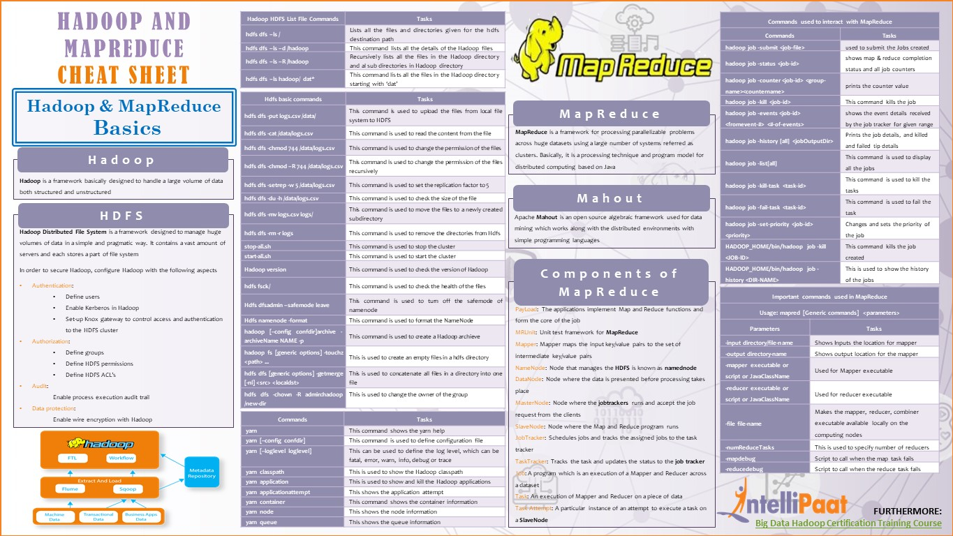 Hadoop and mapreduce cheat sheet