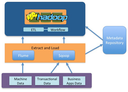 What is Hadoop MapReduce