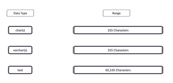 Character Data Types in SQL