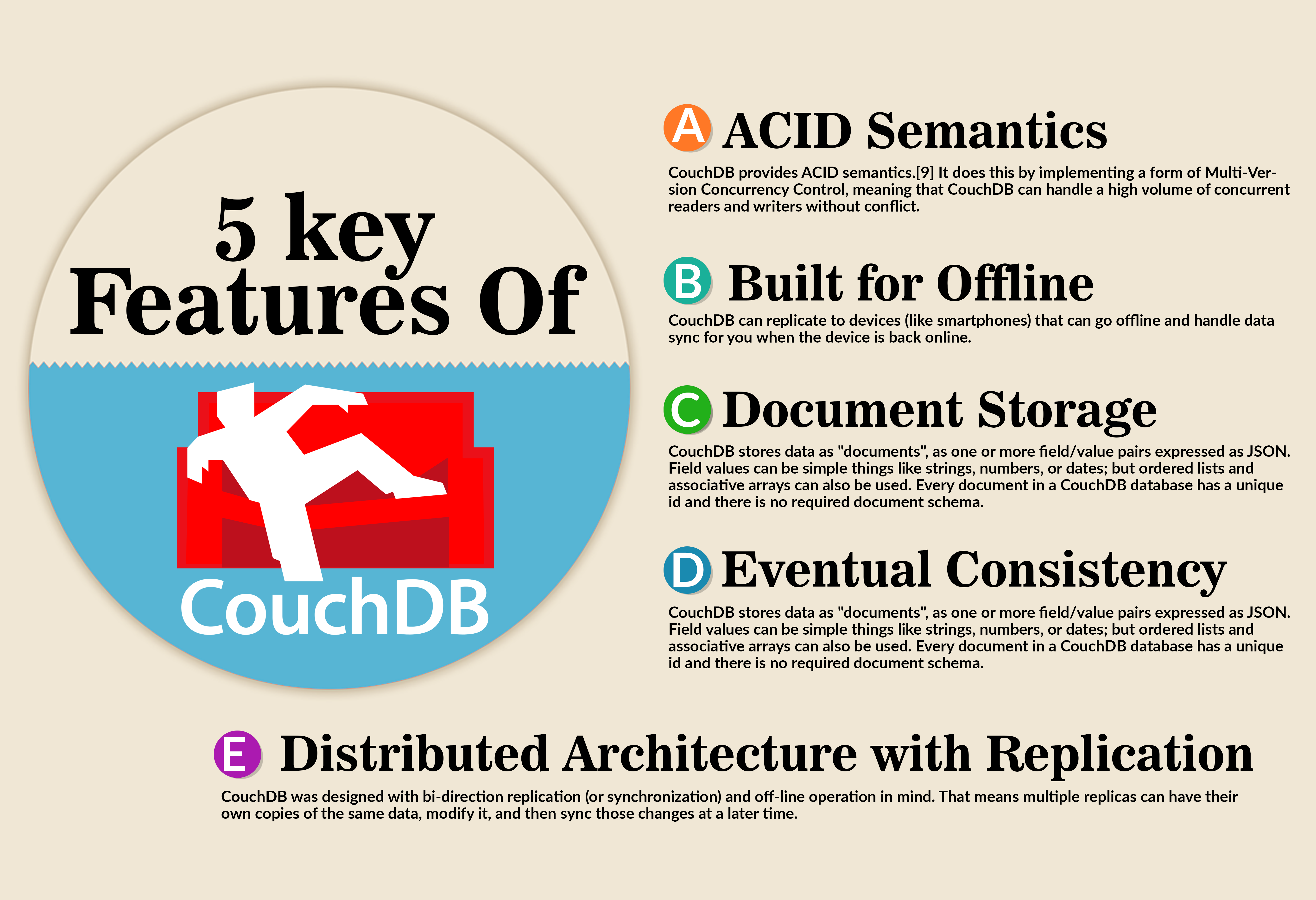 5 Key Features of CouchDB - CouchDB Infographics
