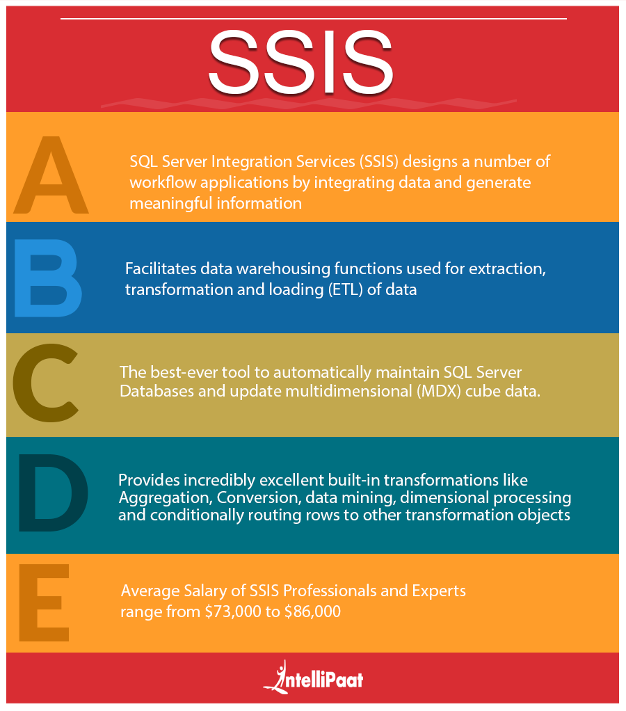 SSIS Infographic