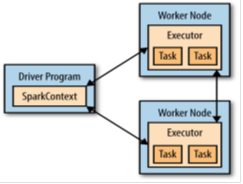 components for distributed execution in spark