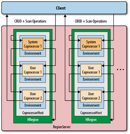 coprocessors executed sequentially, in their environment, and per region
