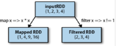 mapped and filtered rdd from an input rdd