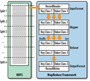 the mapreduce process