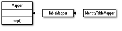the mapper hierarchy