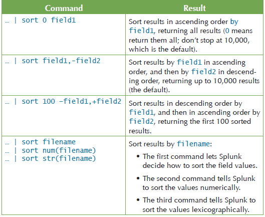 SPL: Search Processing Language - Splunk Tutorial
