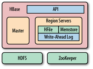 using its own components while leveraging existing systems