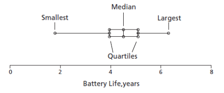 box plot for life of battery
