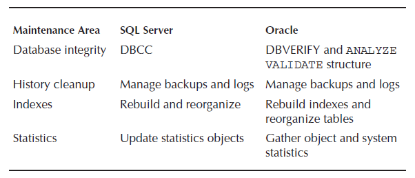 Database Maintenance - Oracle DBA Tutorial | Intellipaat com